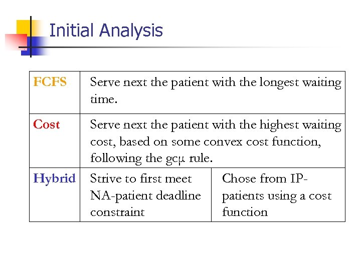 Initial Analysis FCFS Serve next the patient with the longest waiting time. Cost Serve