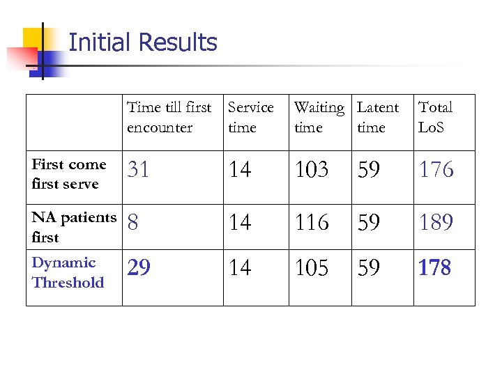 Initial Results Time till first Service encounter time Waiting Latent time Total Lo. S