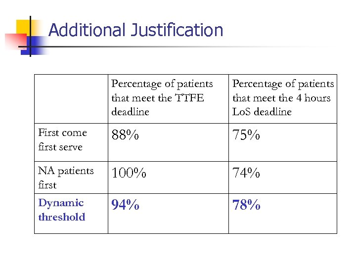 Additional Justification Percentage of patients that meet the TTFE deadline Percentage of patients that