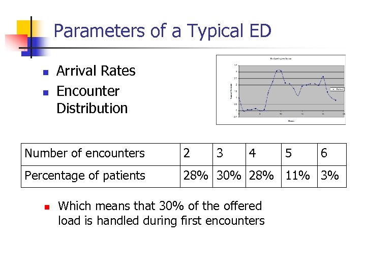Parameters of a Typical ED n n Arrival Rates Encounter Distribution Number of encounters