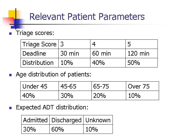Relevant Patient Parameters n Triage scores: Triage Score 3 Deadline 30 min Distribution 10%