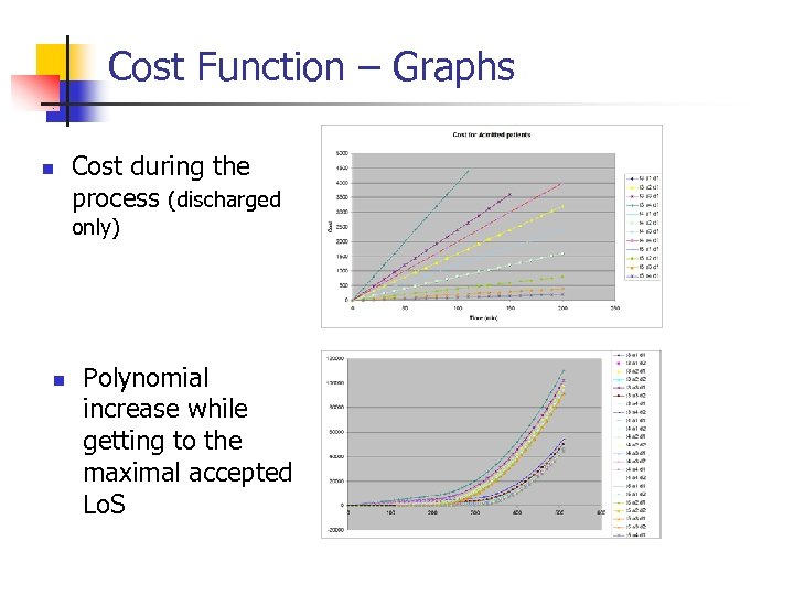 Cost Function – Graphs n Cost during the process (discharged only) n Polynomial increase