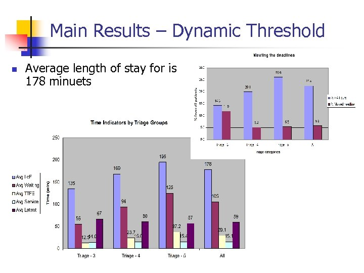 Main Results – Dynamic Threshold n Average length of stay for is 178 minuets