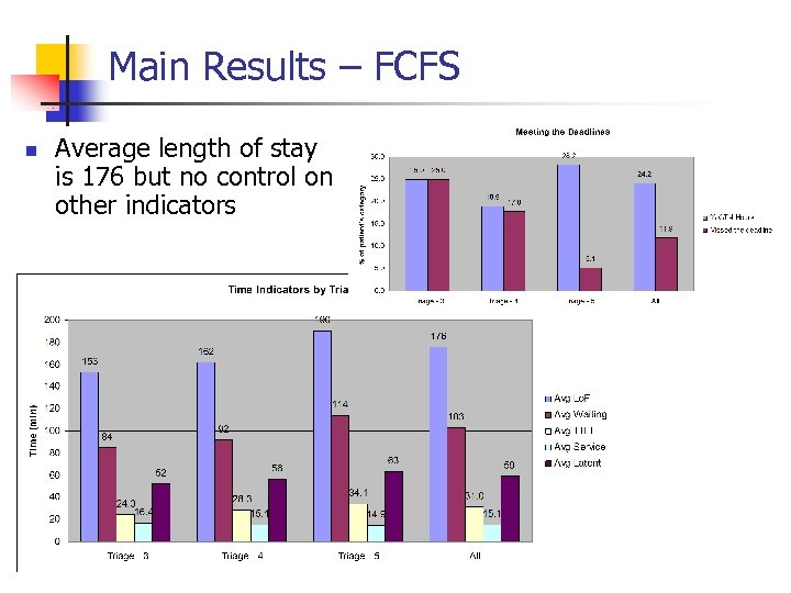 Main Results – FCFS n Average length of stay is 176 but no control