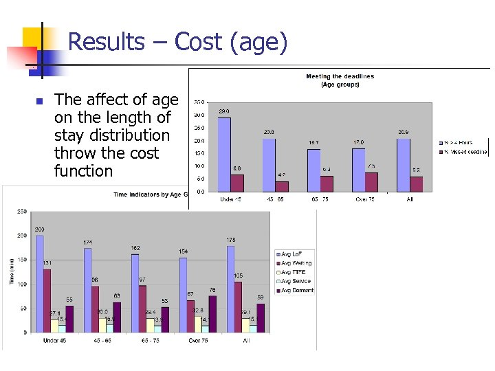 Results – Cost (age) n The affect of age on the length of stay