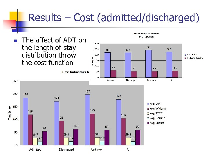 Results – Cost (admitted/discharged) n The affect of ADT on the length of stay