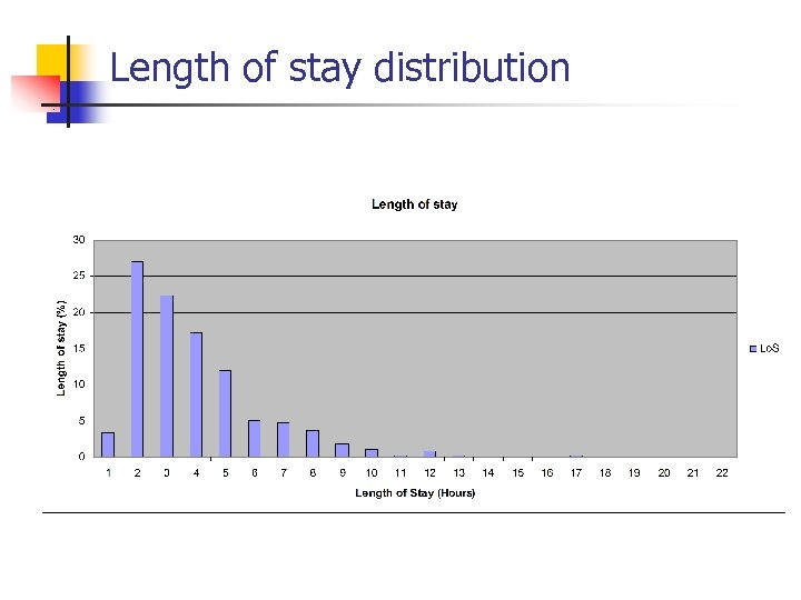 Length of stay distribution