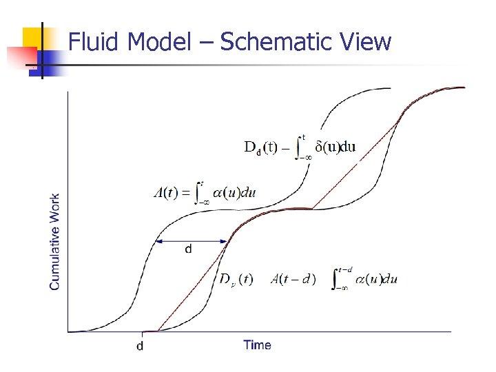 Fluid Model – Schematic View