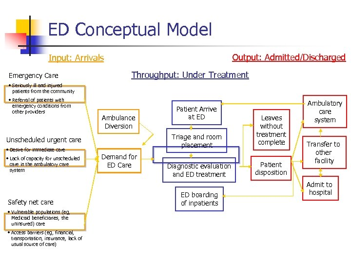 ED Conceptual Model Output: Admitted/Discharged Input: Arrivals Emergency Care Throughput: Under Treatment • Seriously