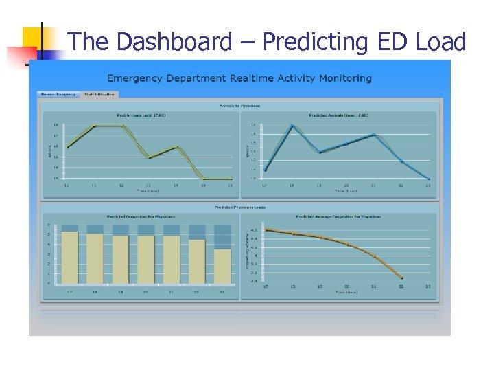 The Dashboard – Predicting ED Load
