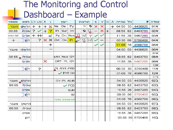 The Monitoring and Control Dashboard – Example