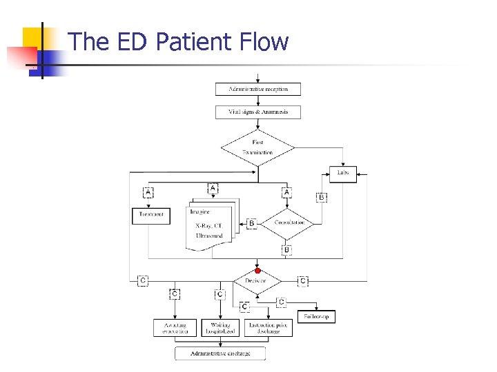 The ED Patient Flow