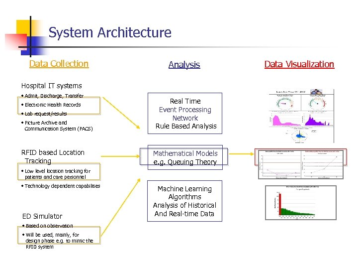 System Architecture Data Collection Analysis Hospital IT systems • Admit, Discharge, Transfer • Electronic