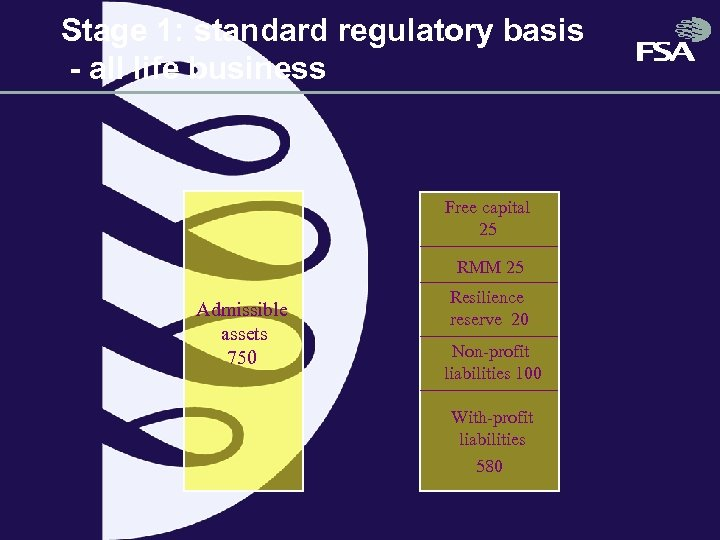 Stage 1: standard regulatory basis - all life business Free capital 25 RMM 25