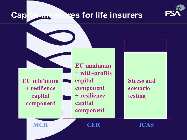 Capital measures for life insurers EU minimum + resilience capital component MCR EU minimum