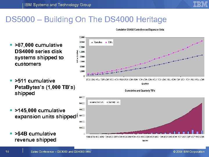 IBM Systems and Technology Group DS 5000 – Building On The DS 4000 Heritage