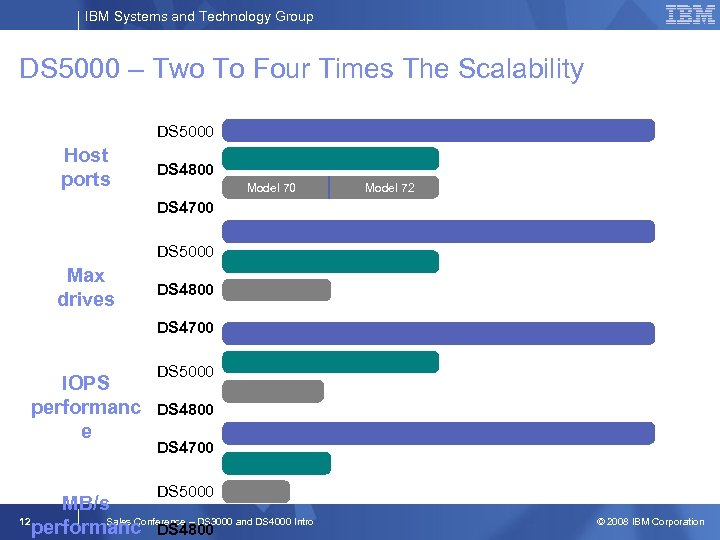 IBM Systems and Technology Group DS 5000 – Two To Four Times The Scalability