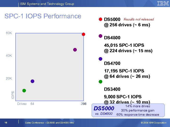 IBM Systems and Technology Group SPC-1 IOPS Performance DS 5000 Results not released @