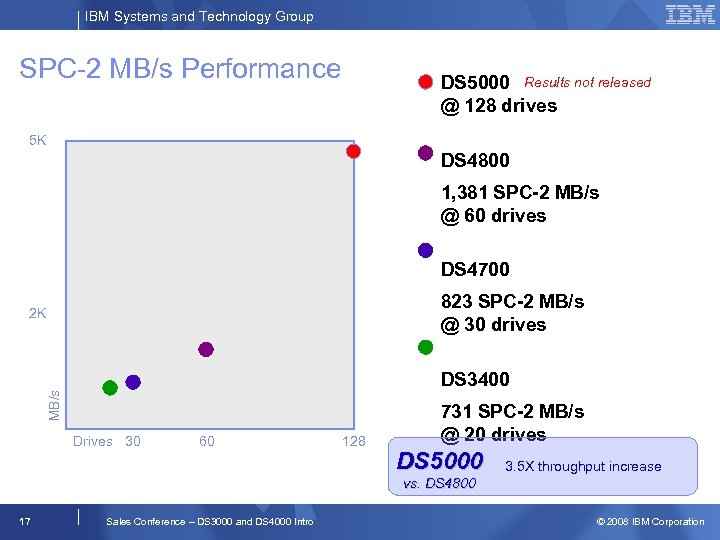 IBM Systems and Technology Group SPC-2 MB/s Performance DS 5000 Results not released @