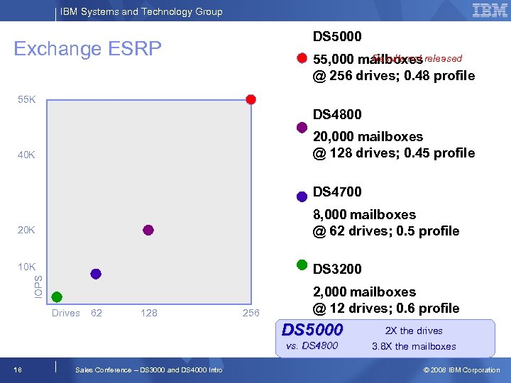 IBM Systems and Technology Group DS 5000 Exchange ESRP Results not 55, 000 mailboxes
