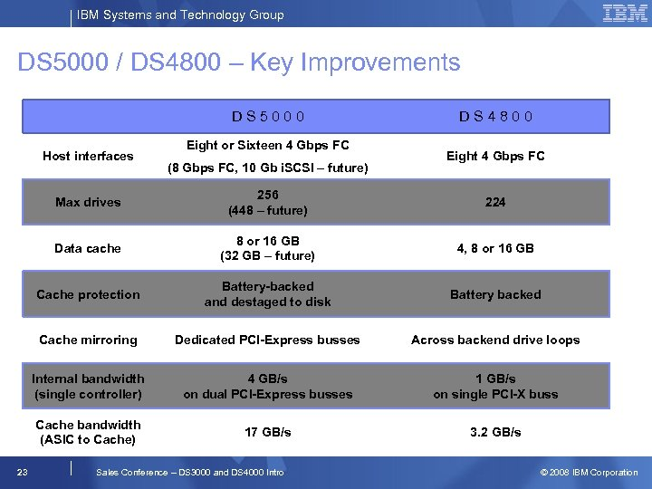 IBM Systems and Technology Group DS 5000 / DS 4800 – Key Improvements DS