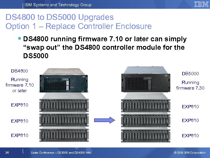 IBM Systems and Technology Group DS 4800 to DS 5000 Upgrades Option 1 –