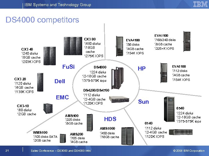 IBM Systems and Technology Group DS 4000 competitors CX 3 80 Ÿ 480 disks