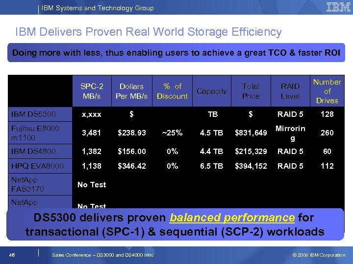 IBM Systems and Technology Group IBM Delivers Proven Real World Storage Efficiency Doing more
