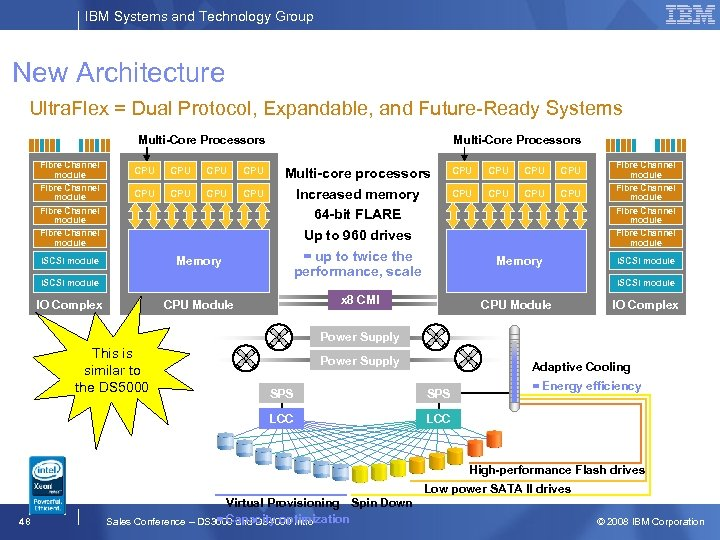 IBM Systems and Technology Group New Architecture Ultra. Flex = Dual Protocol, Expandable, and