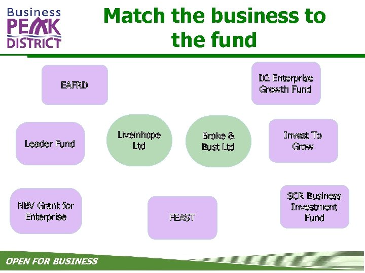 Match the business to the fund D 2 Enterprise Growth Fund EAFRD Leader Fund