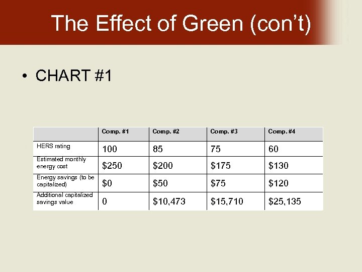 The Effect of Green (con't) • CHART #1 Comp. #1 Comp. #2 Comp. #3
