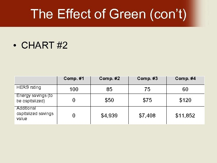 The Effect of Green (con't) • CHART #2 Comp. #1 Comp. #2 Comp. #3