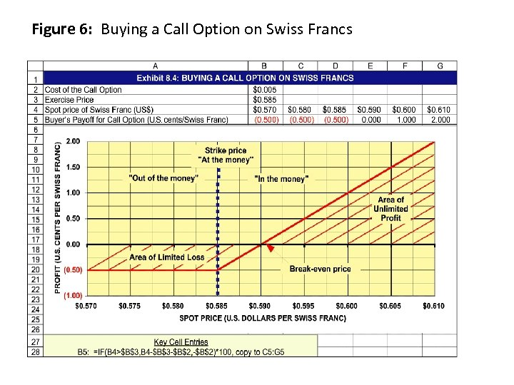Figure 6: Buying a Call Option on Swiss Francs