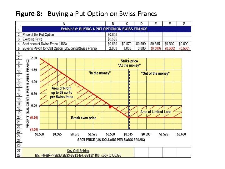 Figure 8: Buying a Put Option on Swiss Francs