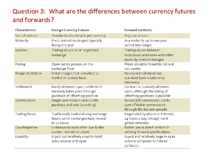 Question 3: What are the differences between currency futures and forwards?