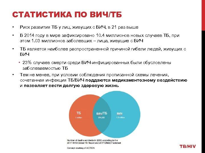 СТАТИСТИКА ПО ВИЧ/ТБ • Риск развития ТБ у лиц, живущих с ВИЧ, в 21