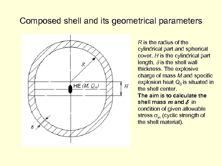 Composed shell and its geometrical parameters R is the radius of the cylindrical part