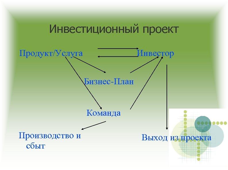 Инвестиционный проект Продукт/Услуга Инвестор Бизнес-План Команда Производство и сбыт Выход из проекта