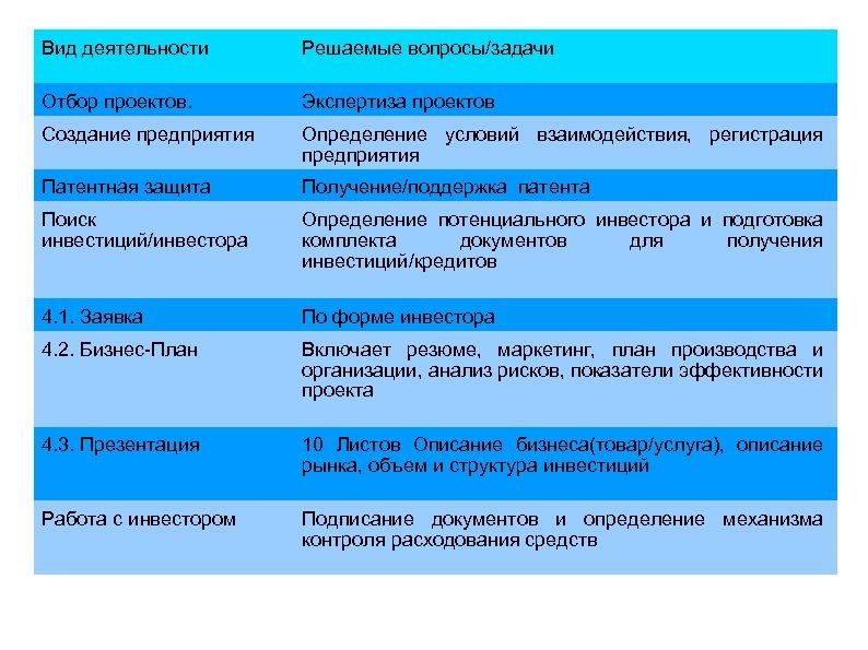 Вид деятельности Решаемые вопросы/задачи Отбор проектов. Экспертиза проектов Создание предприятия Определение условий взаимодействия, регистрация