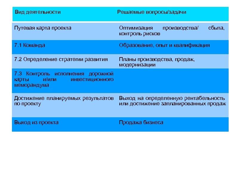 Вид деятельности Решаемые вопросы/задачи Путевая карта проекта Оптимизация производства/ контроль рисков сбыта, 7. 1