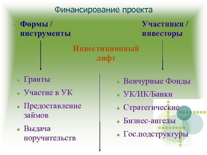 Финансирование проекта Формы / инструменты Участники / инвесторы Инвестиционный лифт Гранты Венчурные Фонды Участие