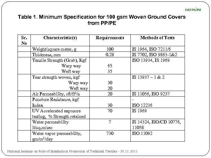 sasmira Table 1. Minimum Specification for 100 gsm Woven Ground Covers from PP/PE Sr.
