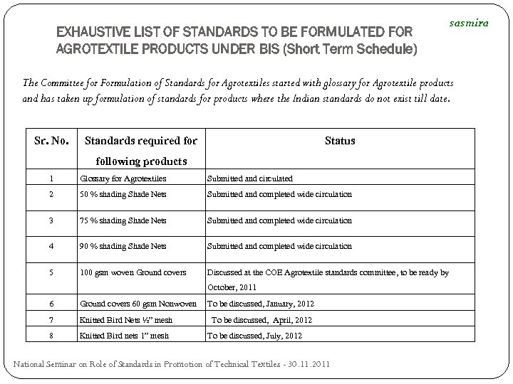 EXHAUSTIVE LIST OF STANDARDS TO BE FORMULATED FOR AGROTEXTILE PRODUCTS UNDER BIS (Short Term