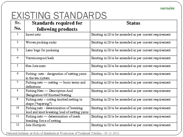 EXISTING STANDARDS Sr. No. Standards required for following products sasmira Status 1 Insect nets