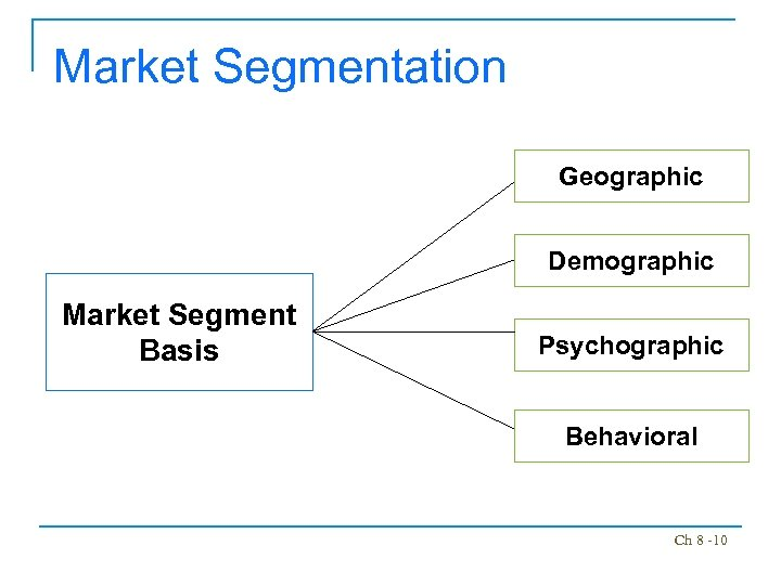 Market Segmentation Geographic Demographic Market Segment Basis Psychographic Behavioral Ch 8 -10