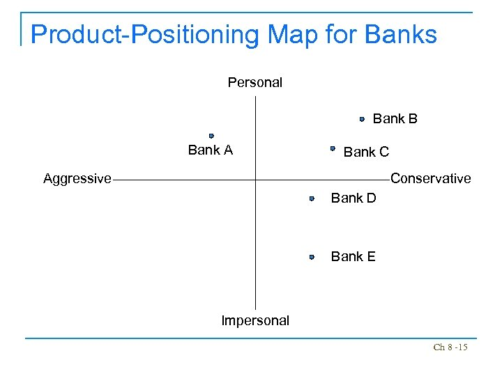 Product-Positioning Map for Banks Personal Bank B Bank A Bank C Aggressive Conservative Bank