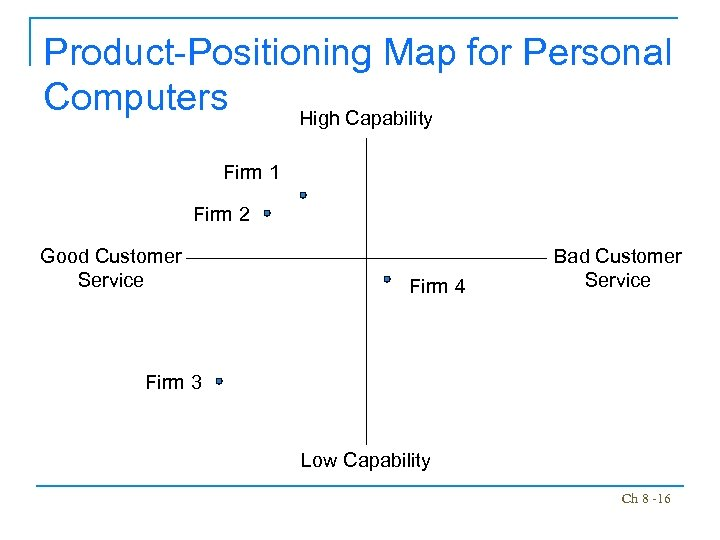 Product-Positioning Map for Personal Computers High Capability Firm 1 Firm 2 Good Customer Service