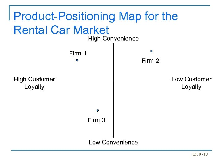 Product-Positioning Map for the Rental Car Market High Convenience Firm 1 Firm 2 High