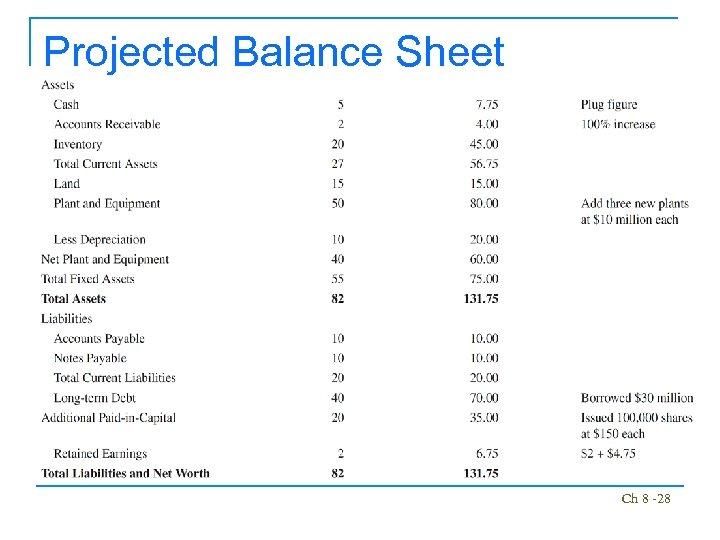 Projected Balance Sheet Ch 8 -28