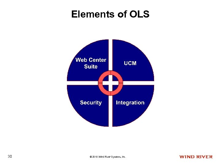 Elements of OLS 30 © 2010 Wind River Systems, Inc.